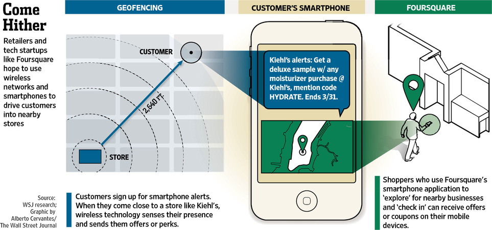 Can Texting Save Stores? [Wall Street Journal]